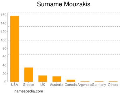 Surname Mouzakis