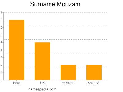 Surname Mouzam