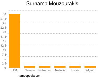 Surname Mouzourakis