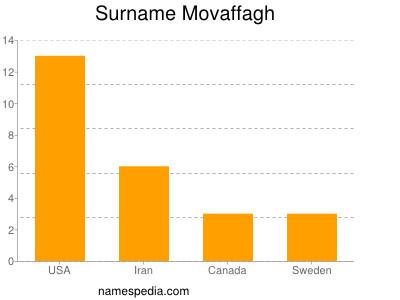Surname Movaffagh