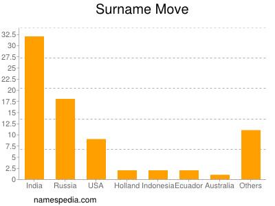 Surname Move