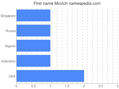 Given name Movich