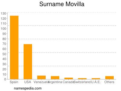 Surname Movilla
