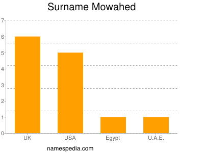Surname Mowahed