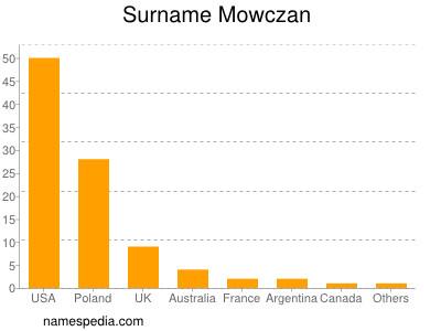 Surname Mowczan