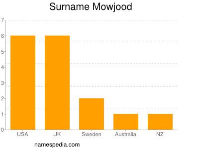 Surname Mowjood