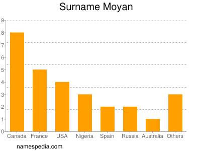 Surname Moyan