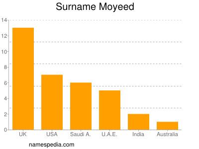 Surname Moyeed