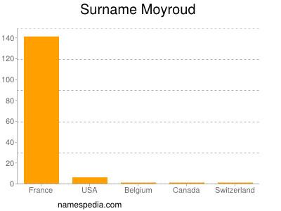 Surname Moyroud