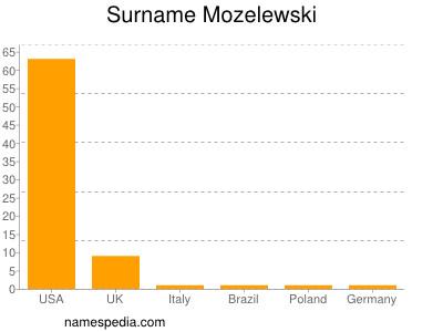 Surname Mozelewski