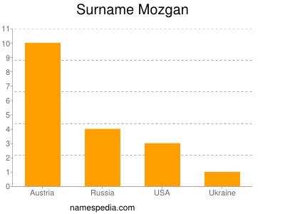 Surname Mozgan