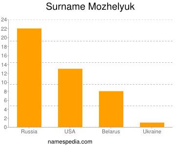 Surname Mozhelyuk