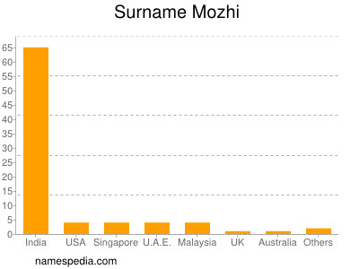 Surname Mozhi