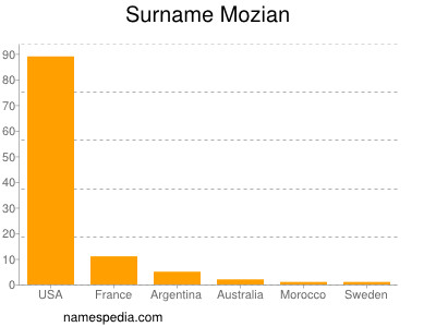 Surname Mozian