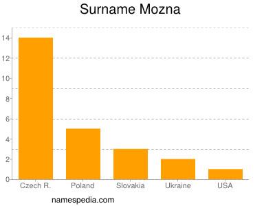 Surname Mozna