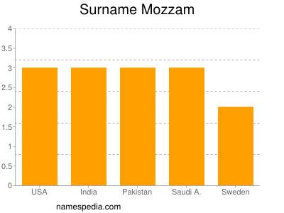 Surname Mozzam