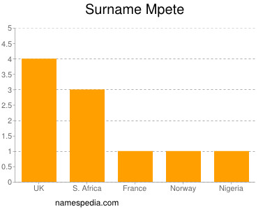 Surname Mpete