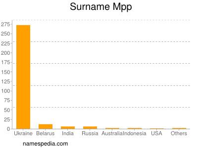 Surname Mpp