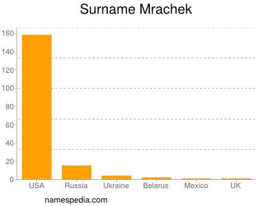 Surname Mrachek