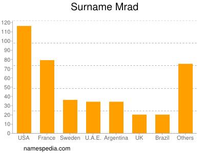 Surname Mrad