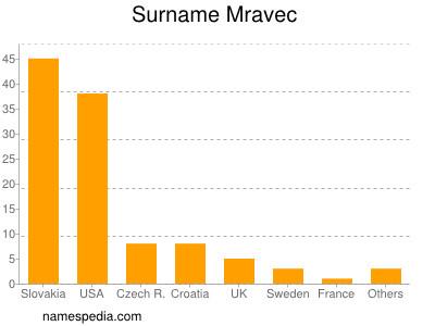 Surname Mravec