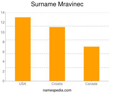 Surname Mravinec