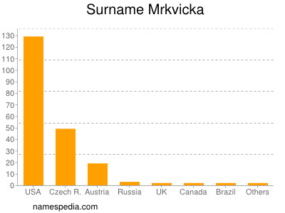 Surname Mrkvicka