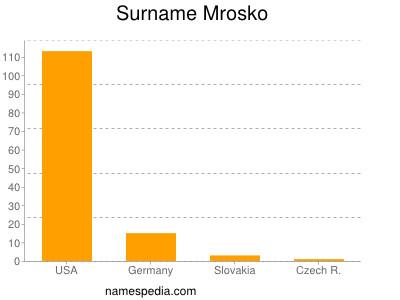 Surname Mrosko
