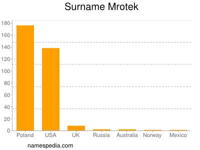 Surname Mrotek