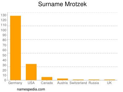 Surname Mrotzek