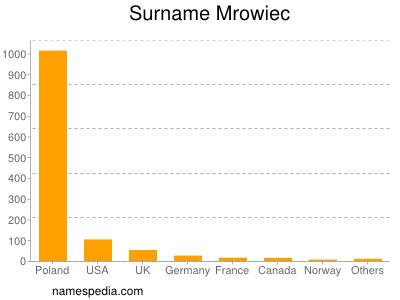 Surname Mrowiec
