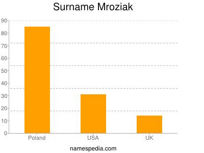 Surname Mroziak