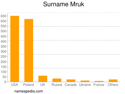Surname Mruk
