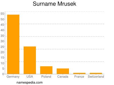 Surname Mrusek