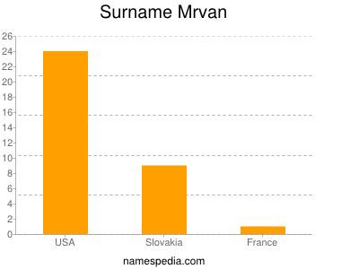 Surname Mrvan