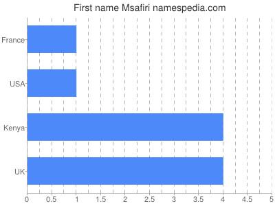 Given name Msafiri