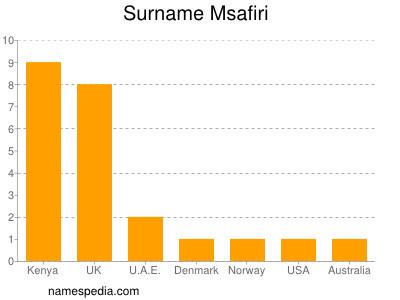 Surname Msafiri