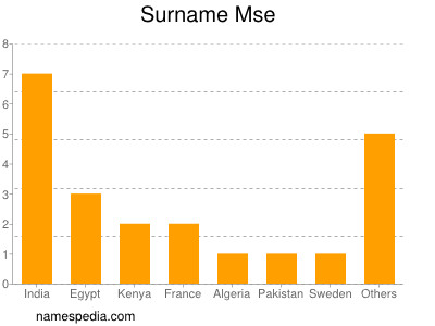 Surname Mse
