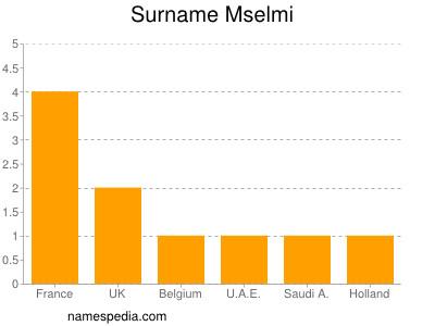 Surname Mselmi