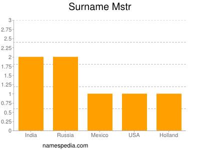 Surname Mstr