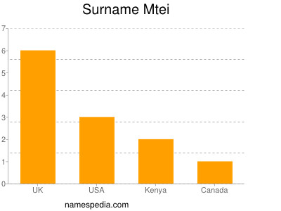 Surname Mtei