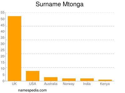 Surname Mtonga