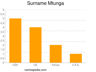 Surname Mtunga