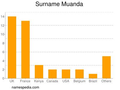 Surname Muanda