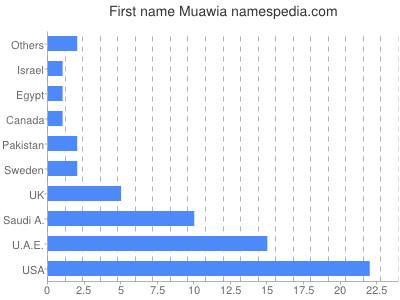 Given name Muawia