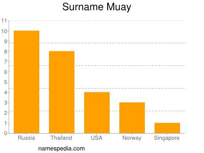 Surname Muay