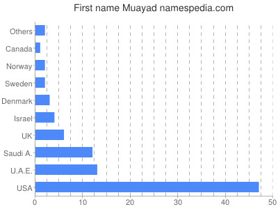 Given name Muayad