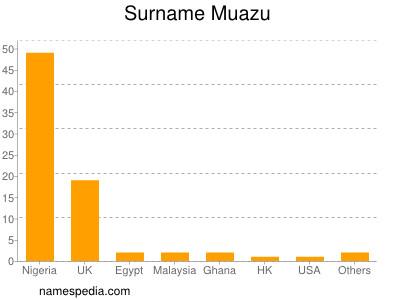 Surname Muazu