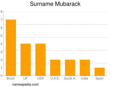 Surname Mubarack