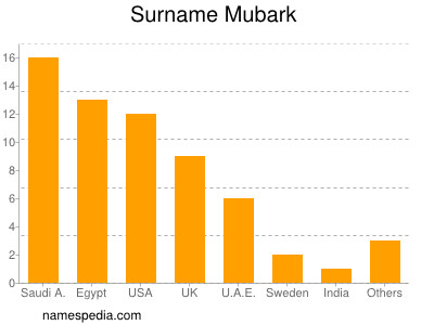 Surname Mubark